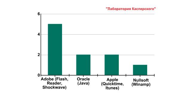 «Лаборатория Касперского»: в третьем квартале ПО Microsoft исчезло из TOP 10 списка продуктов с уязвимостями