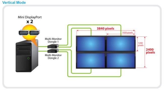 Материнские платы Gigabyte c технологией Dual Thunderbolt позволяют приобщиться к миру 4К Ultra HD