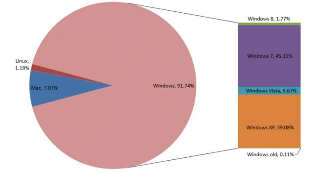 Net Applications: на долю Windows приходится более 90% рынка операционных систем