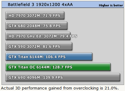 GeForce_GTX_Titan_Overclocking_Perf