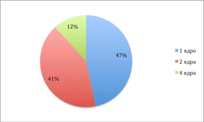 ТОП 20 самых востребованных планшетов по информации hotline.ua