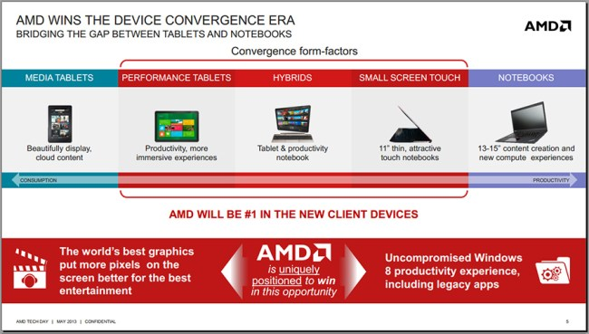 Convergent_device