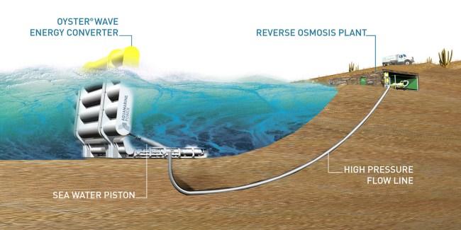 Oyster – высокоэффективный волновой электрогенератор, разработанный в Великобритании