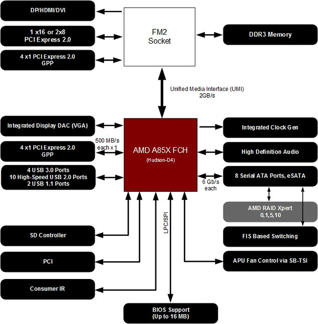 AMD_Richland_6800K_chipset_A85X