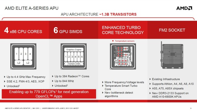 AMD_Richland_6800K_technology