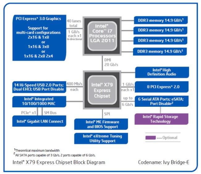 Intel_Ivy_Bridge-E_X79