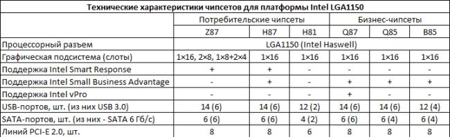 Intel_chipset_specs