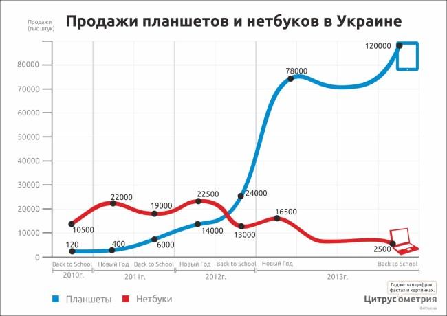 Продажи планшетов и нетбуков в Украине