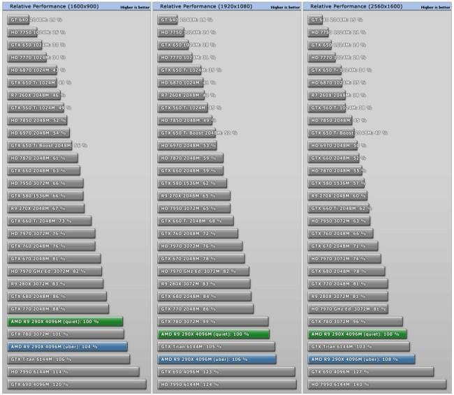 AMD_Radeon_R9_290X_performance