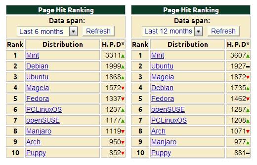 Статистика популярности дистрибутивов Linux на сайте distrowatch.com за последние шесть и двенадцать месяцев