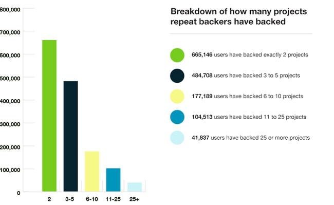 Более 5 млн человек стали спонсорами на Kickstarter