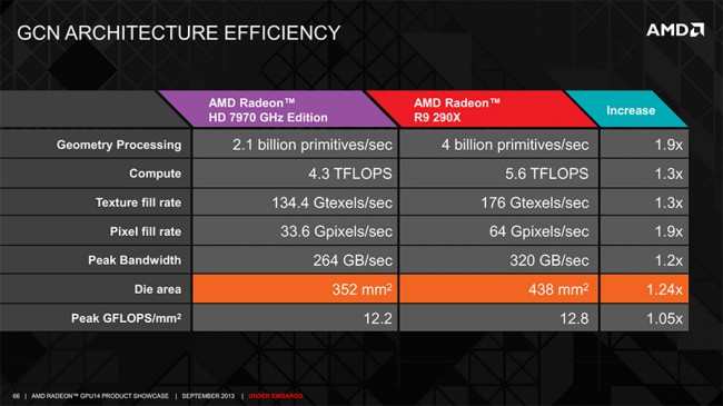 Radeon_R9_290X_architect-efficiency