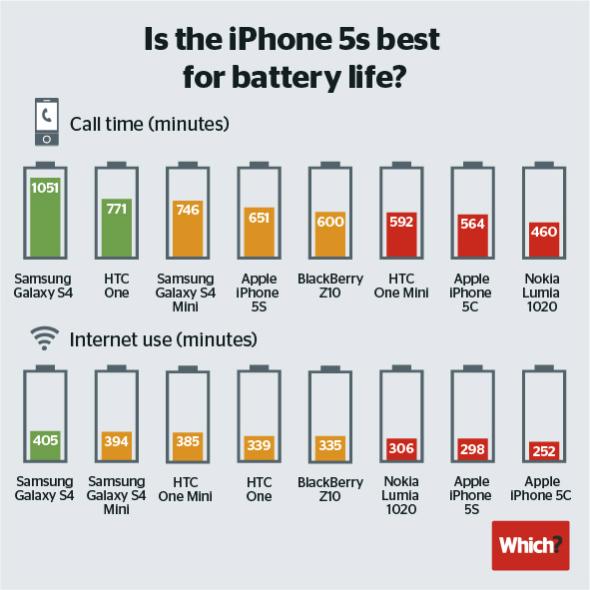 Новые модели iPhone уступают по продолжительности автономной работы основным конкурентам