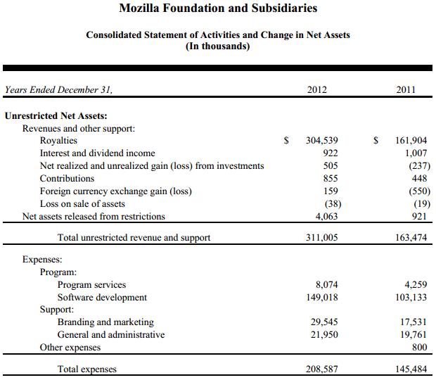 В 2012 году 90% дохода Mozilla Foundation составили поступления от Google