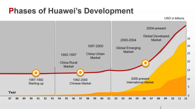 Huawei_Presentation_02