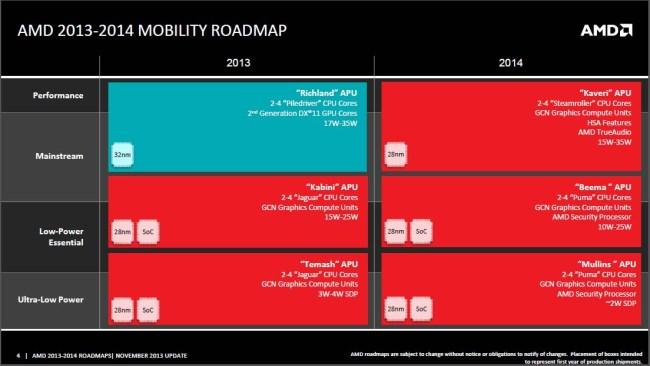 L_AMD_mobile_roadmap_2014