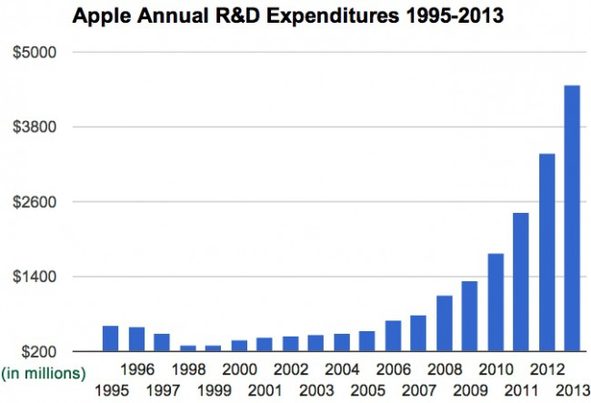 Apple R&D expenditures