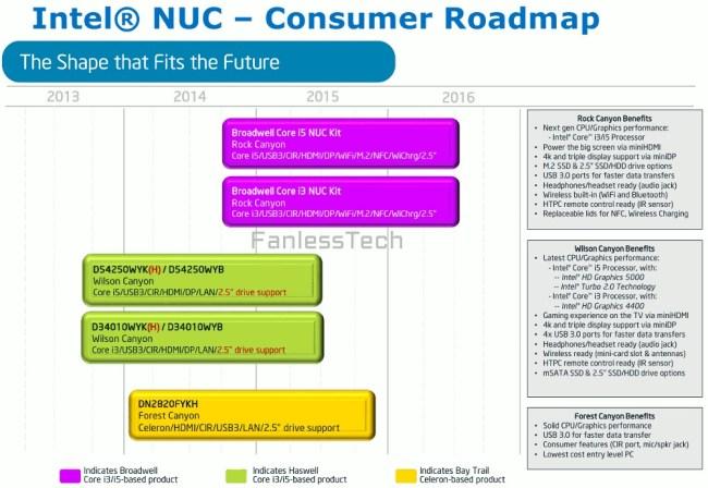 Intel_NUC_roadmap