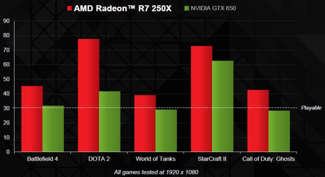 Radeon_R7_250X_performance