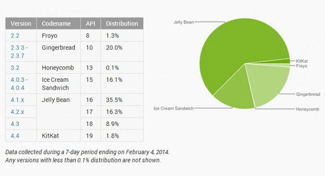Доля рынка Android 4.4 KitKat составляет лишь на 1,8% Android-устройств