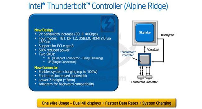 Новое поколение интерфейса Thunderbolt обеспечит пропускную способность 40 Гб/с
