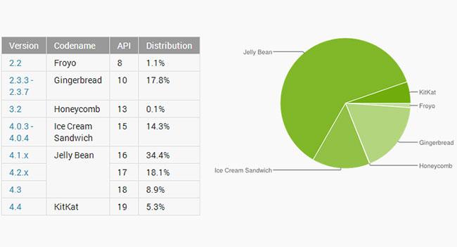 За минувший месяц доля Android 4.4 KitKat удвоилась, но все еще очень мала