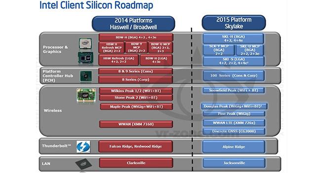 Процессоры Intel Skylake будут работать совместно с чипсетами 100-й серии