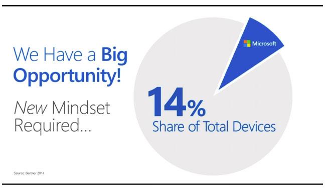 Microsoft сосредоточит внимание на облачных продуктах и услугах