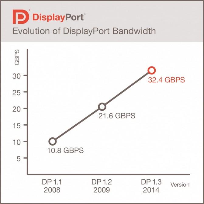 DisplayPortBandwidth