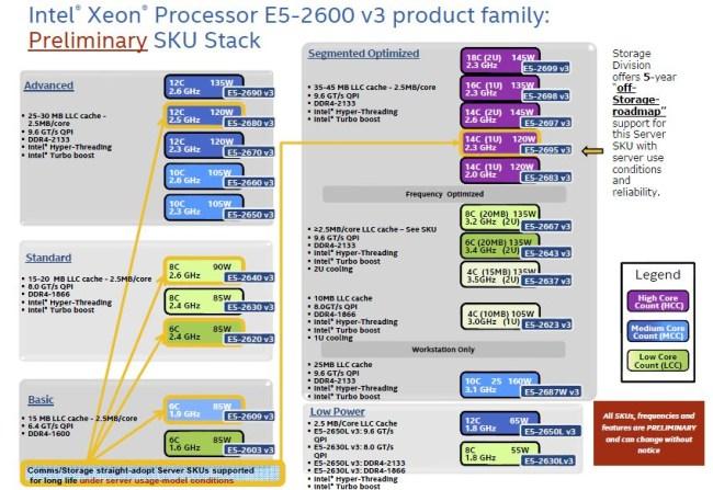Intel-Xeon-E5-2600-V3_family