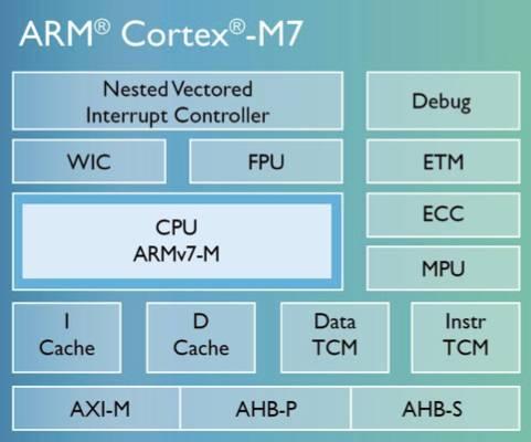 cortex-m7-floorplan