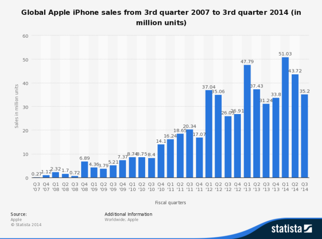 global-apple-iphone-sales-since-3rd-quarter-2007