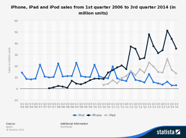iphone-ipad-and-ipod-sales-comparison
