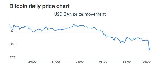 Курс Bitcoin опустился ниже уровня $300