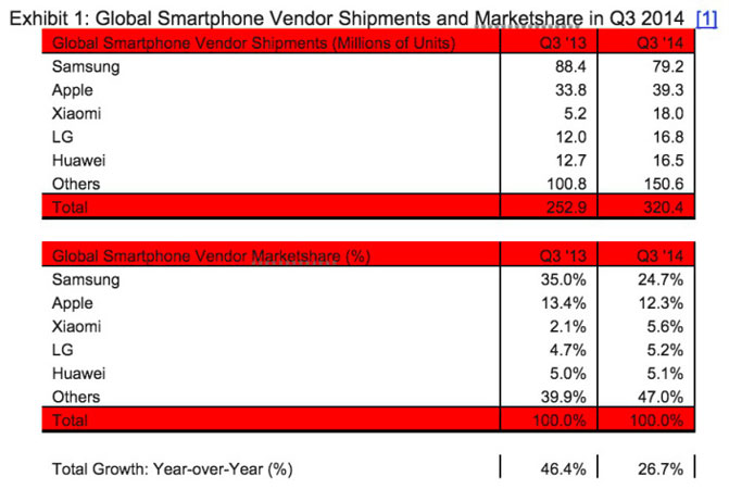В минувшем квартале Xiaomi стала третьим крупнейшим поставщиком смартфонов