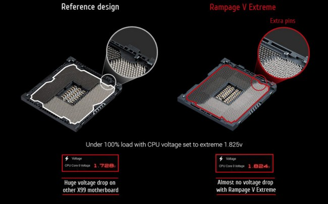 ASUS_Rampage_V_Extreme_OC-Socket