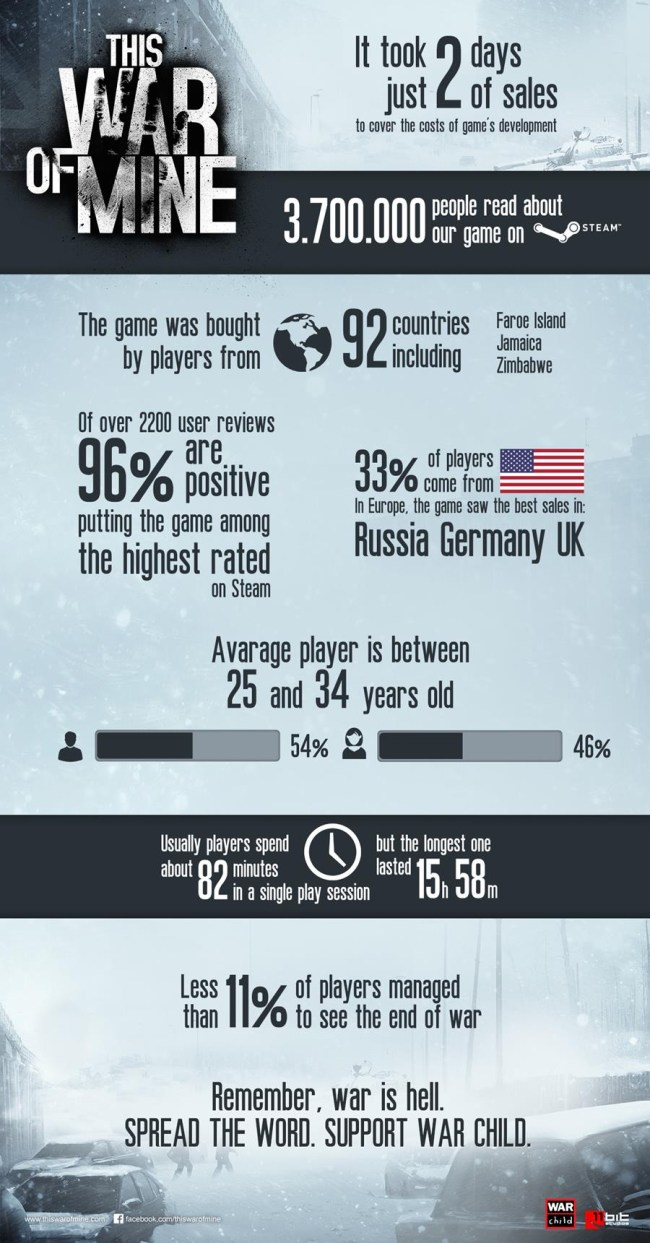 This War of Mine - Infographic