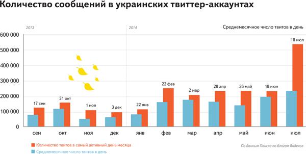 Twiiter_Ukraine_Yandex-2014 (1)