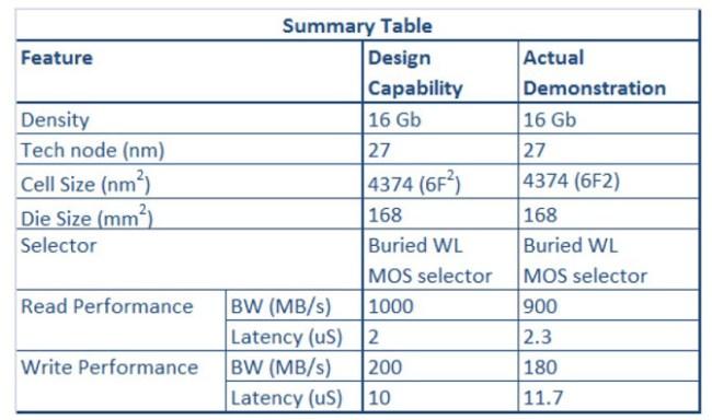 Sony и Micron представили рабочий образец чипа памяти RRAM емкостью 16 Гбит