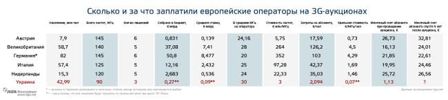 3G-Ukraine-vs-Europe (1)