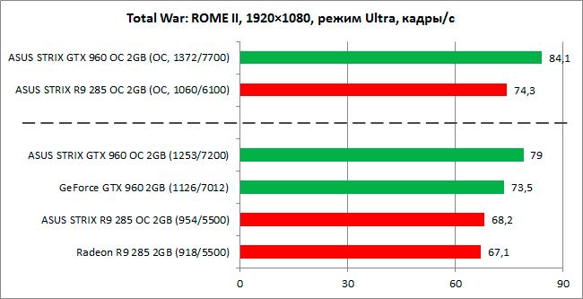 GeForce_GTX960_vs_Radeon_R9-285_diags8n