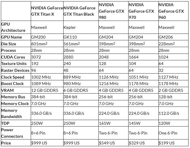 NVIDIA_GeForce_GTX_TITAN_X_tabl