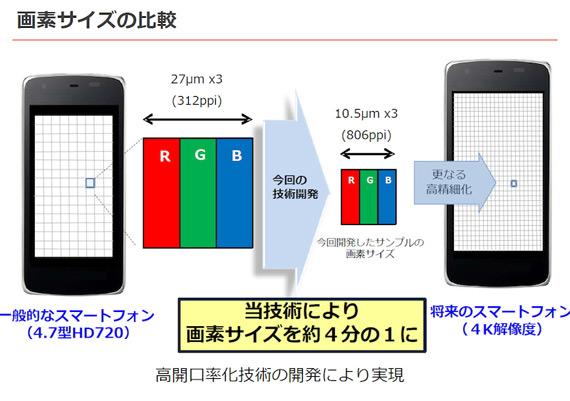 Sharp анонсировала дисплей для смартфонов с рекордной плотностью пикселей