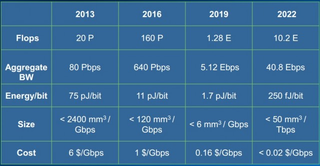 Intel-Silicon-Photonics-Roadmap-640x333