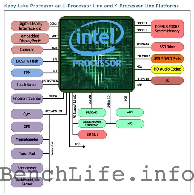 Intel_Kaby_lake_U-Y