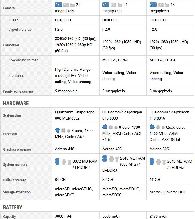 Moto X Style - X Play - Moto G (2)