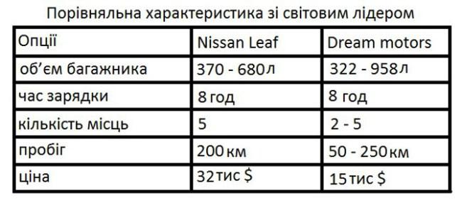 Украинские ученые собирают деньги для серийного производства электромобилей Lanos