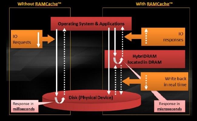 ASUS_MAXIMUS_VIII_GENE_RAM-Cache_technology
