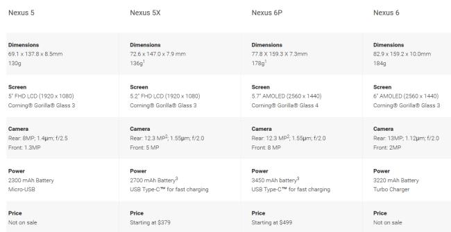 Nexus 5x vs Nexu 6P spec