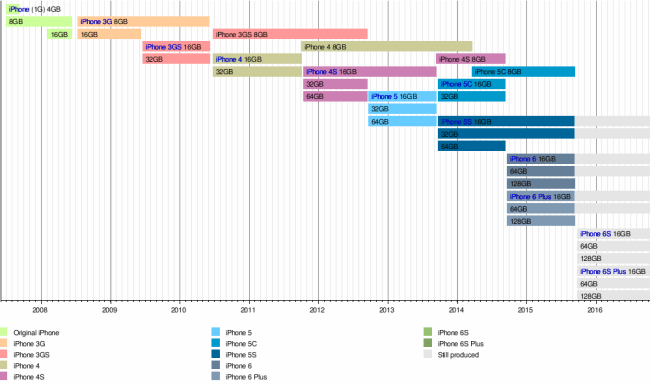 iPhone family 2015 by Wikipedia